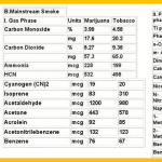 Tablas químicos fumar marihuana o tabaco