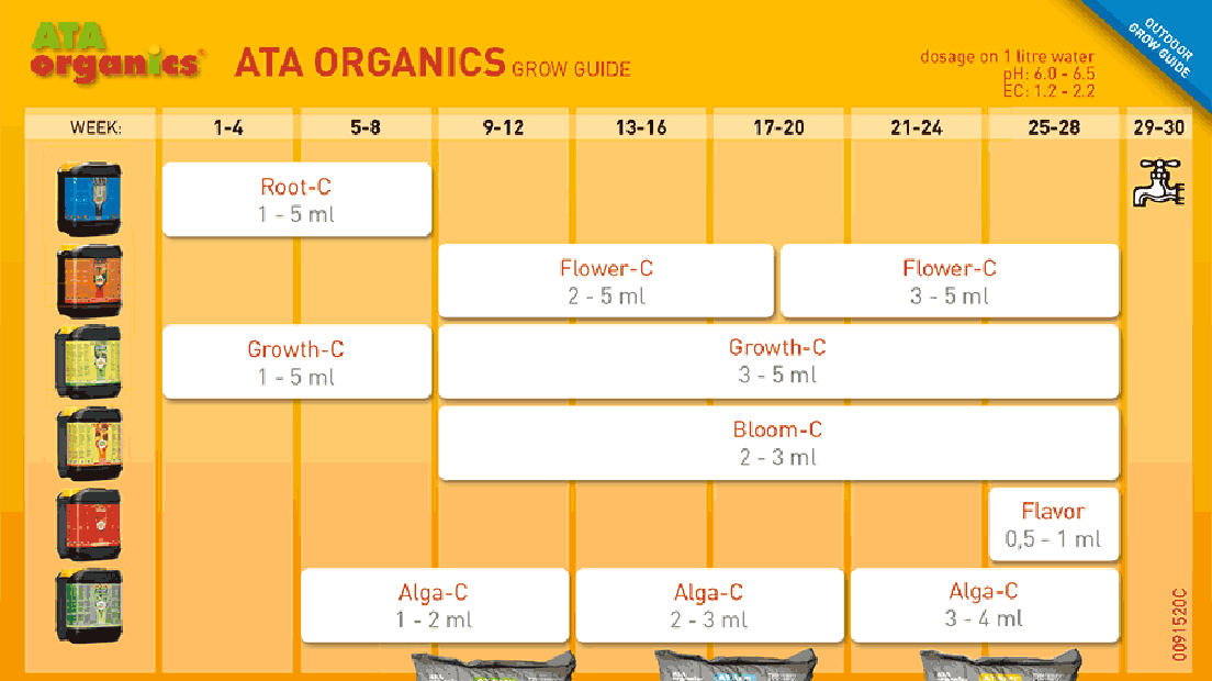 Tabla de cultivo de Atami Organics.