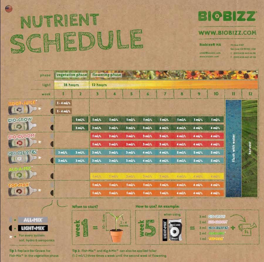 tablas biobizz